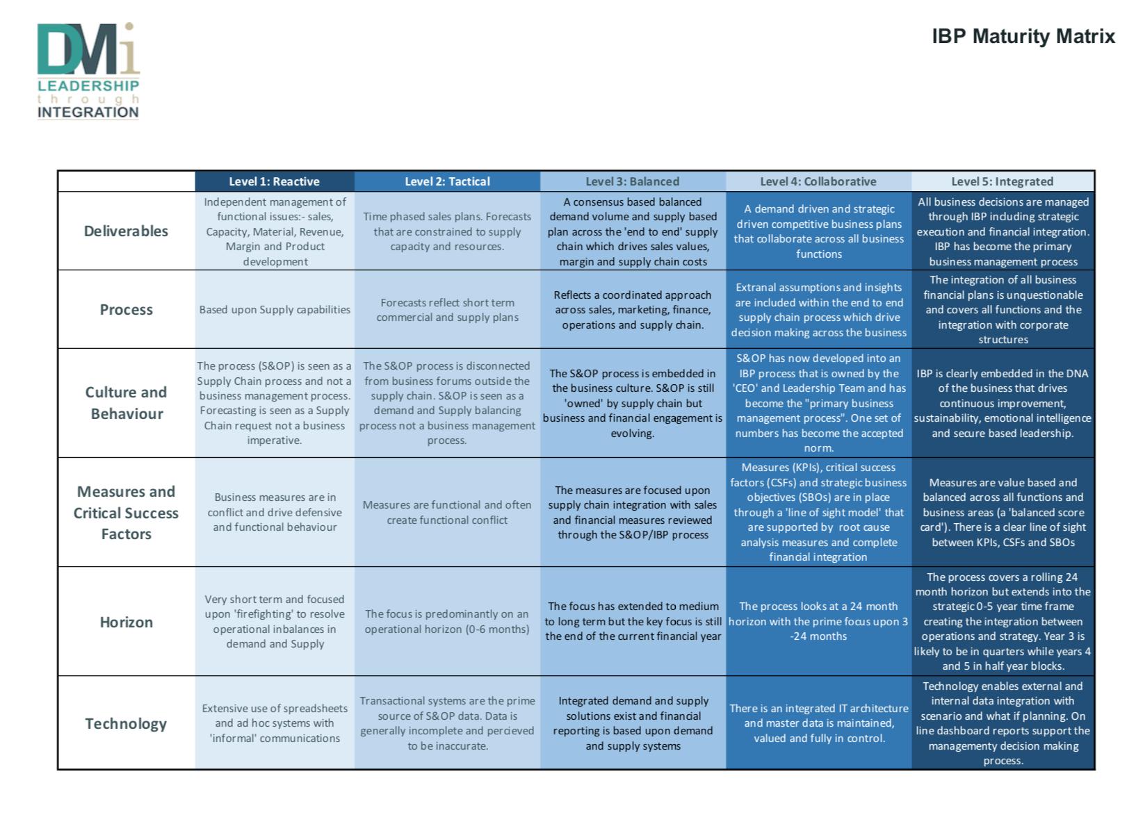 IBP Maturity Map