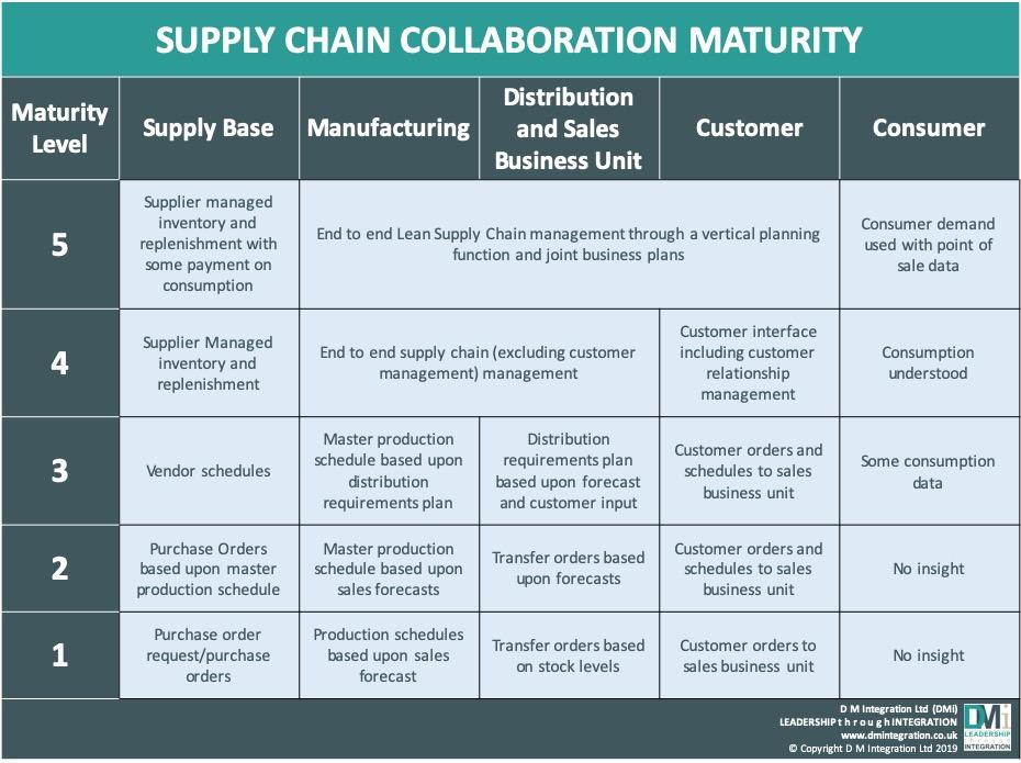 DMi's Supply Chain Collaboration Maturity