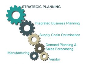 DMi Strategic Planning