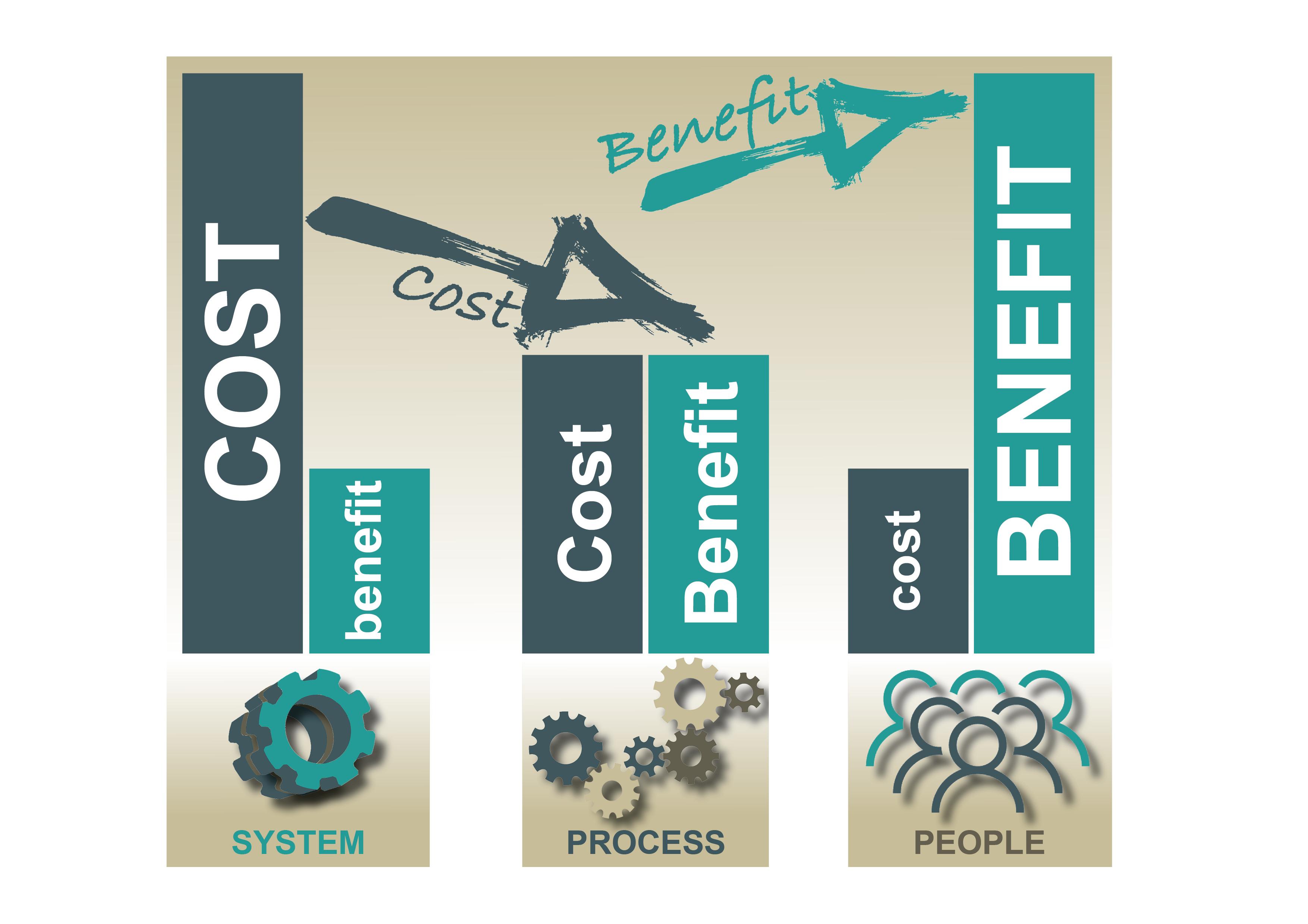 DMi Cost Benefit