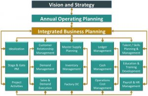 DMi Integrated Process Map