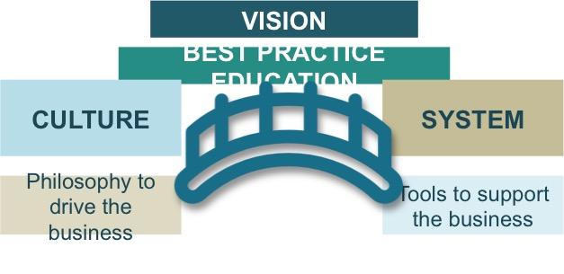 DMi Bridge to Education