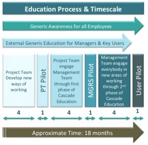 DMi Education Process & Timescale