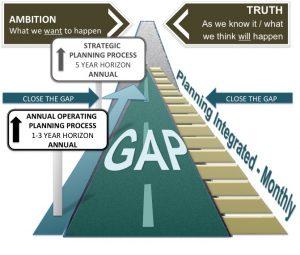 DMi - The Gap