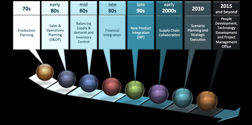 DMi IBP Evolution