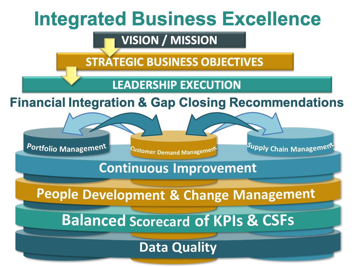 DMi Integrated Business Excellence