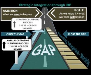 DMi The Gap