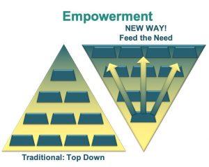 DMi: Empowerment