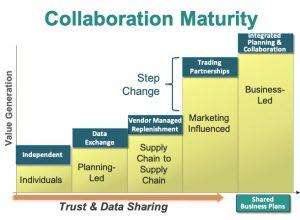 Collaboration Maturity