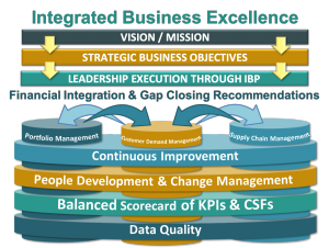 Integrated Business Excellence