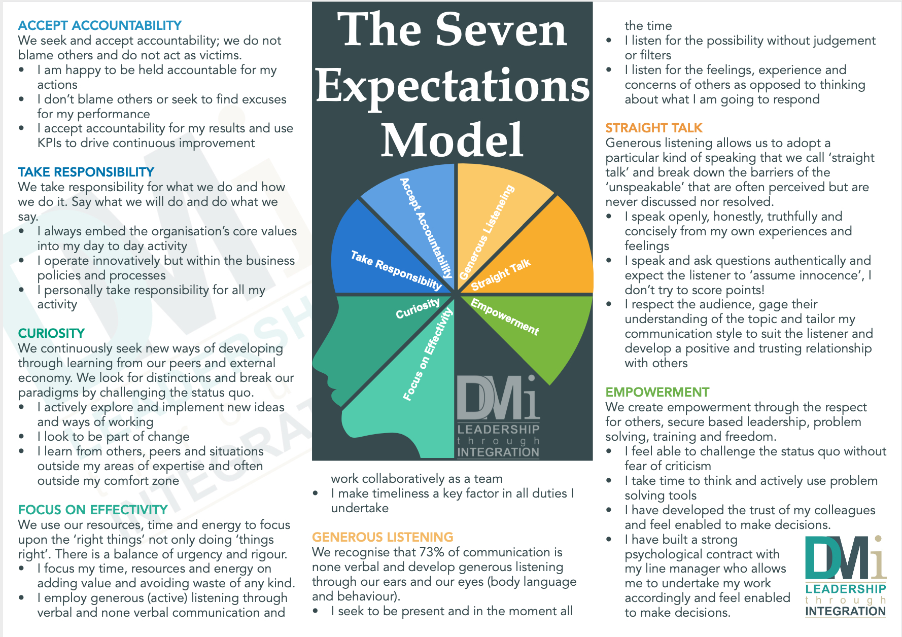 The Seven Expectations Matrix Jan 2020