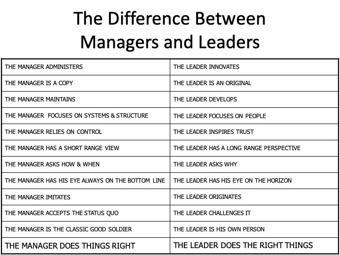 Difference Between Managers